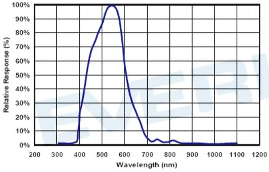 ALS-PDIC243-3C感應波譜