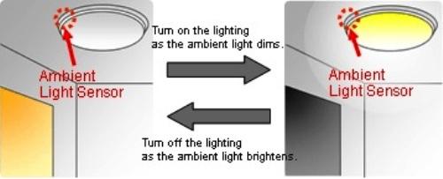 光敏管應用2