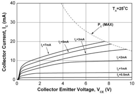 EL8171 Ic-VF