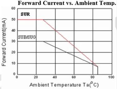 339-9RGB電流與溫度曲線