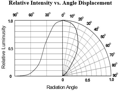 339-9RGB角度曲線
