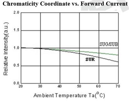 339-9RGB溫度與亮度曲線