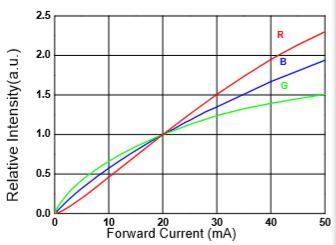HNB2727W特性图6