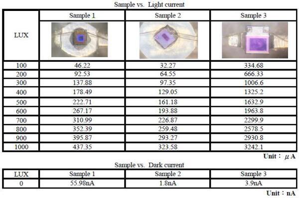 光敏特性測試表