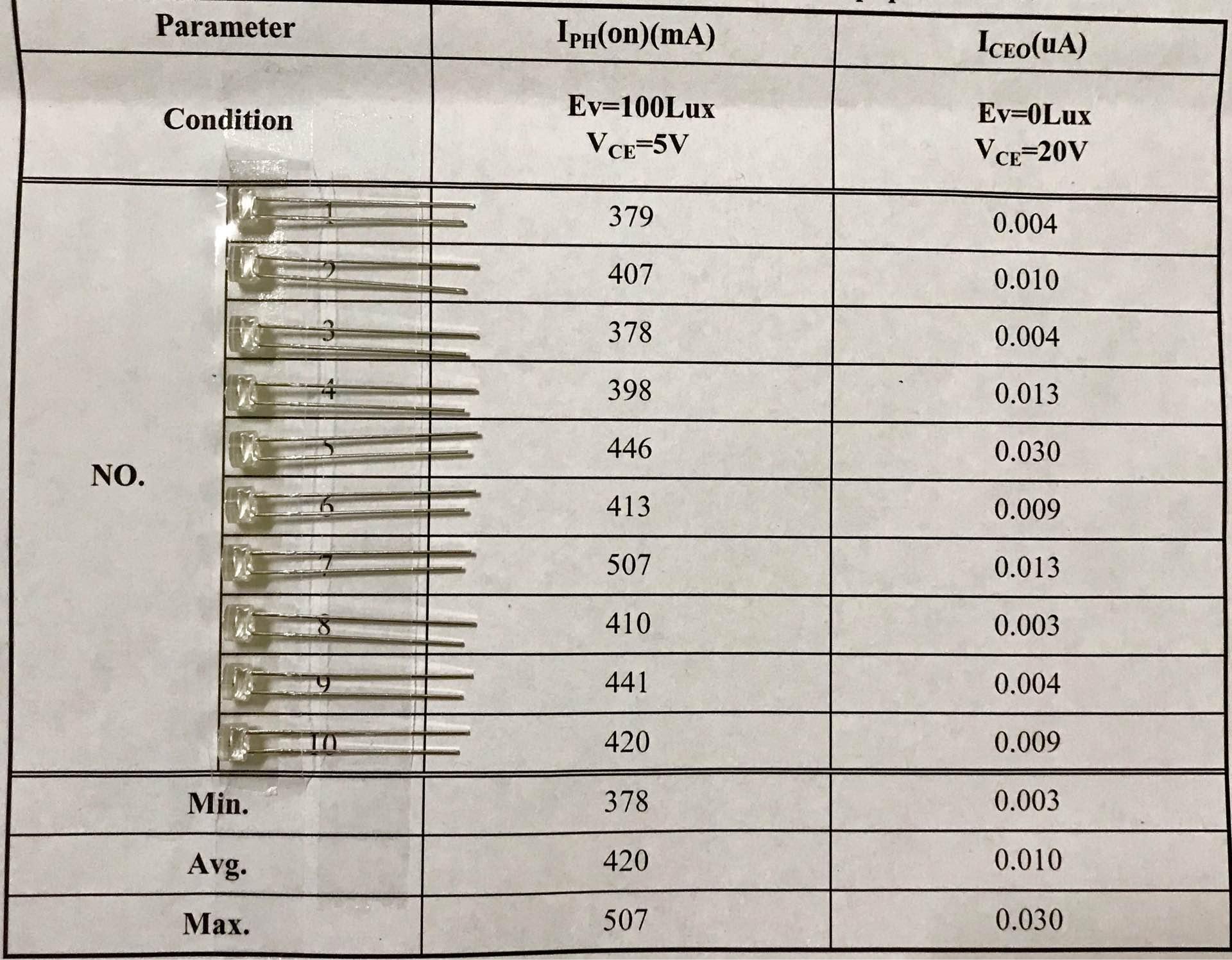 PDT光敏管參數