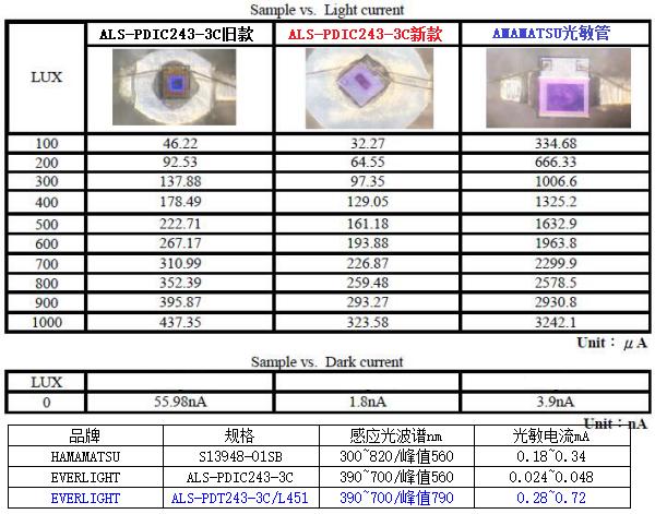 光敏管參數比較表