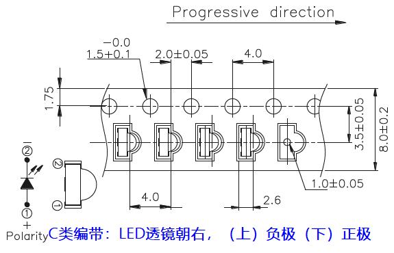12-21GHC側發光貼片LED的兩種不同的編帶方式1