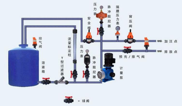 计量泵系统
