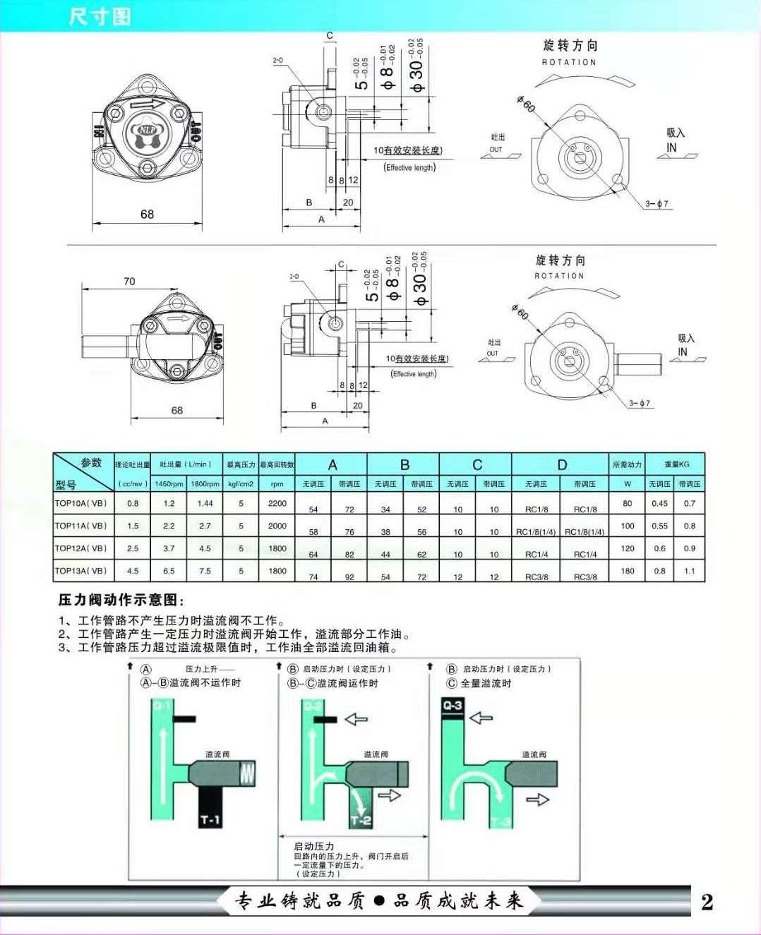 潤滑泵技術數據