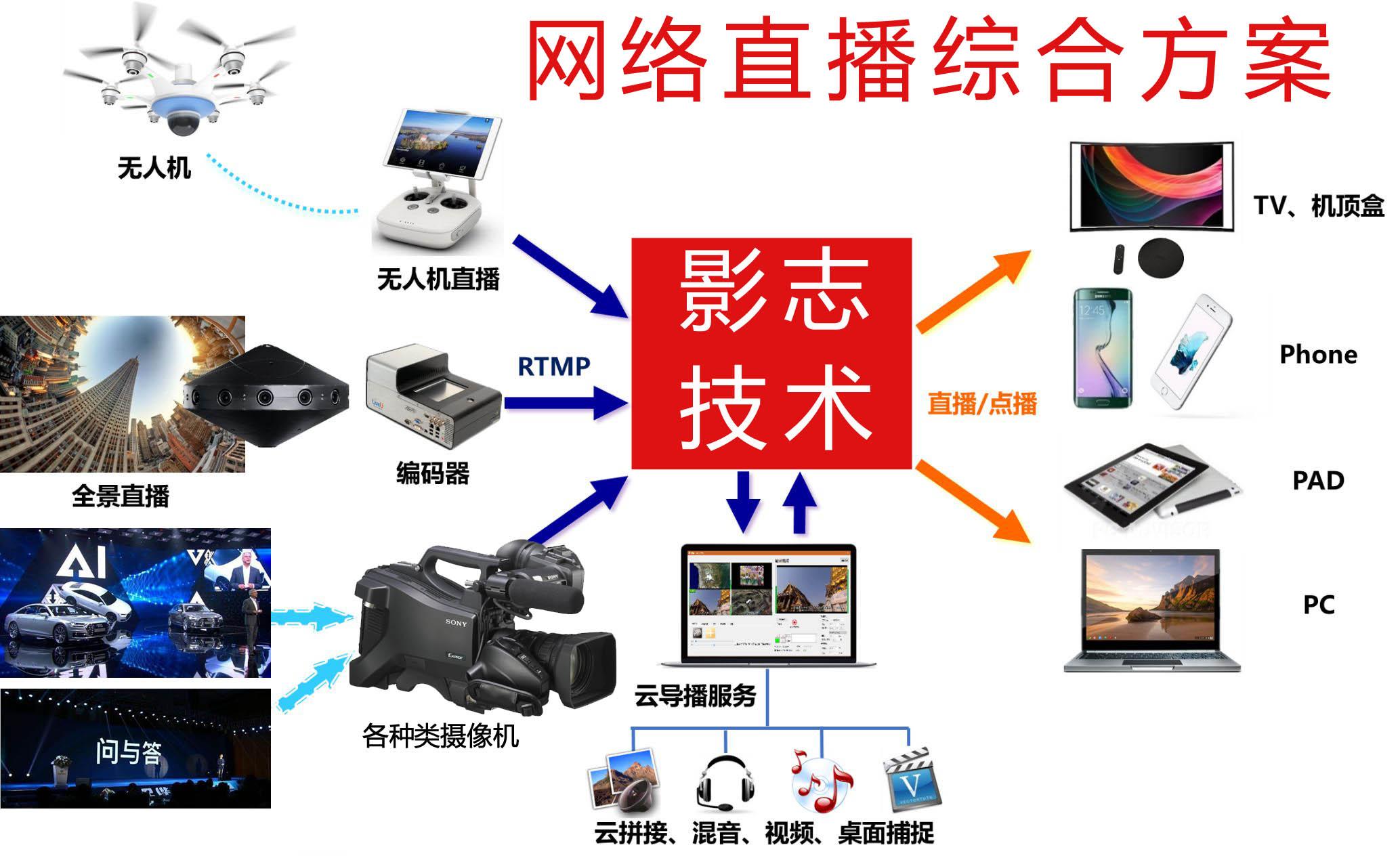 上海网络直播摄影摄像