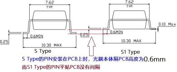 S1和S折腳圖示