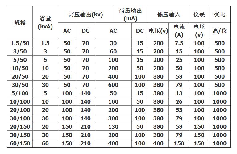 静电发生器选型