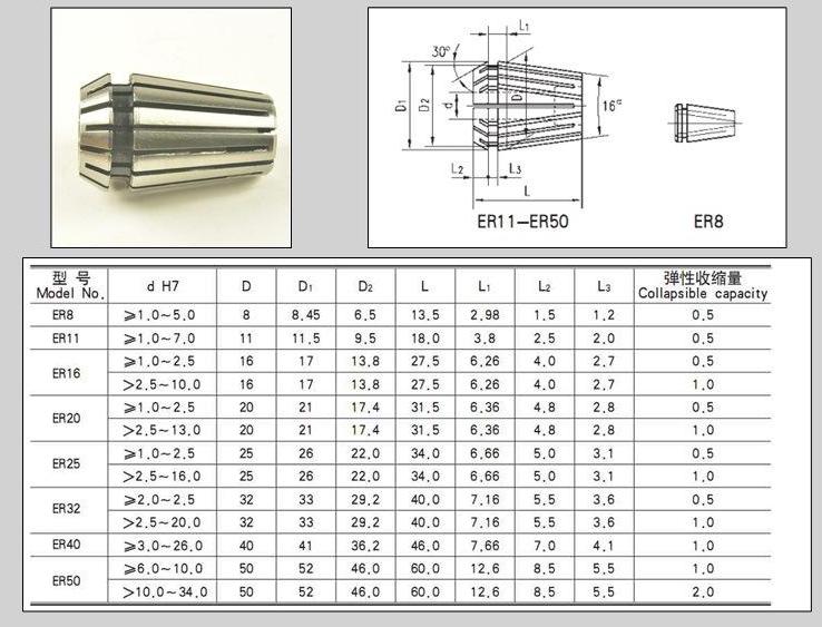 ER弹簧夹头规格尺寸表
