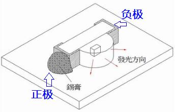 侧发光LED安装图1