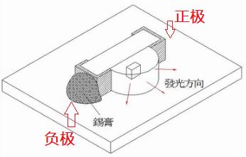 侧发光LED安装图2