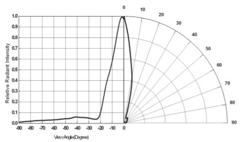 發射管特性圖1