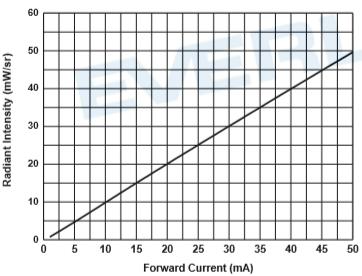 發射管特性圖2