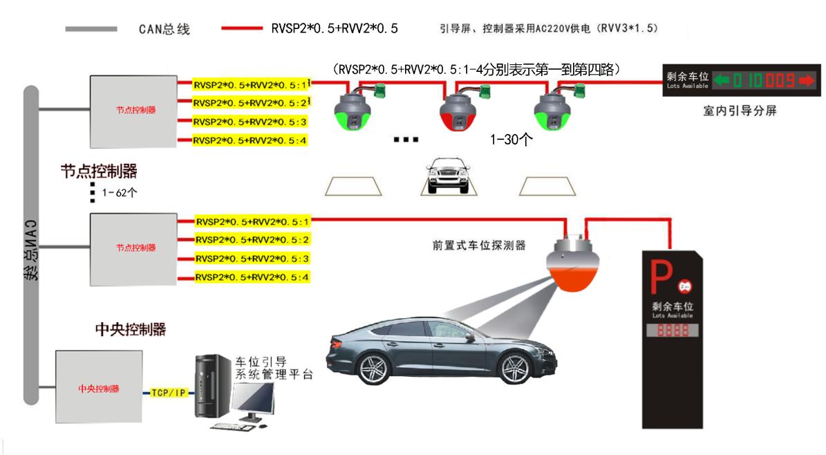 超声波车位引导系统拓扑图