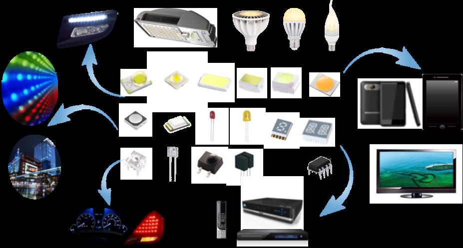 光电产品应用