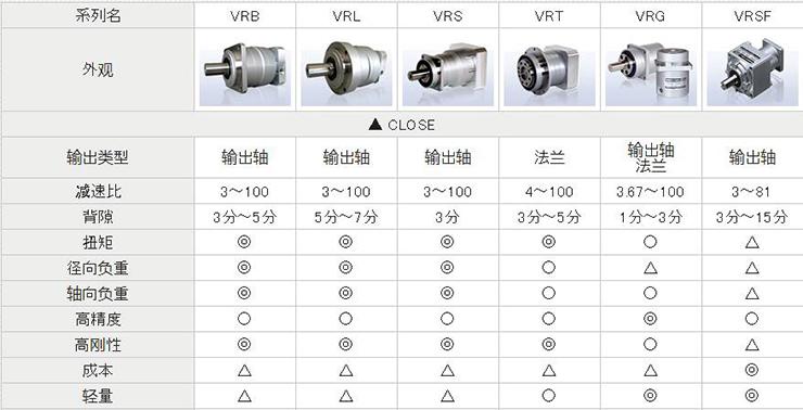 ABLE减速机的种类