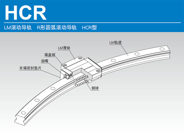 R形圆弧滚动导轨结构与特长