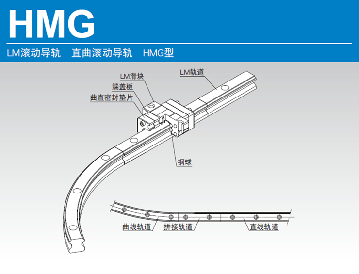 曲滚动导轨HMG型的结构与特长