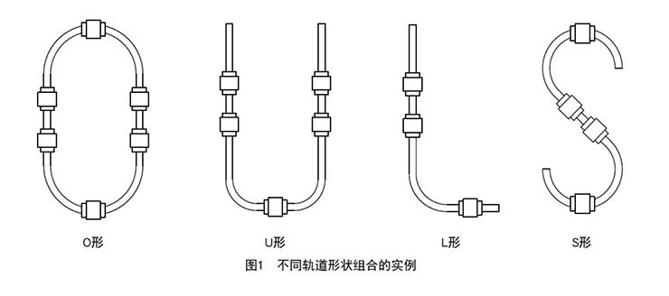直曲滚动导轨HMG型可以自由设计