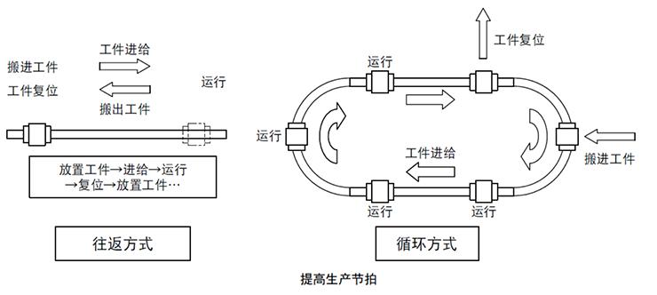 直曲滚动导轨HMG型可以缩短输送时间