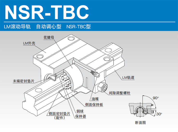 自动调心NSR-TBC型导轨滑块的结构与特长