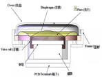 小型扬声器/微型喇叭磁路组件粘接用结构胶
