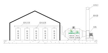 高端大型工业油雾净化回收器