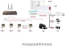 嘉智捷 温湿度监控系统 局域网组网 网口