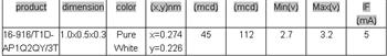 台湾亿光0402侧发白光 16-916/T1D-AP1Q2QY/3T