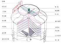 维修玻璃钢冷却塔