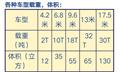 东莞大朗到广西玉林9米6高栏13米5平板车出租往返车源