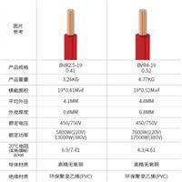DJYTVP-22防爆电缆