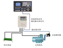 AC100-C1伺服主轴应用方案