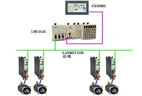 高速卧式包装机控制系统解决方案