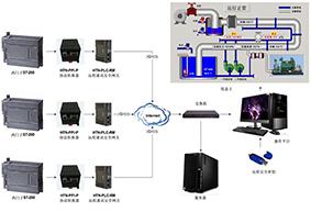 基于西门子S7-200 PLC的HDR水处理设备远程监控系