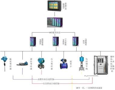 换热站控制柜基本功能示意图